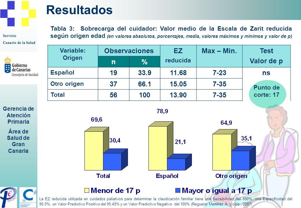 Resultados Observaciones EZ Max – Min. Test Valor de p n % 19 33.9