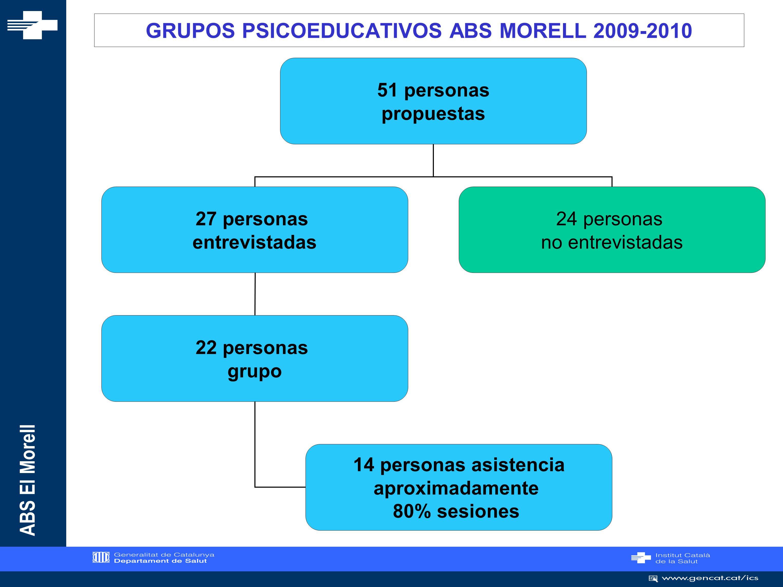 GRUPOS PSICOEDUCATIVOS ABS MORELL 2009-2010