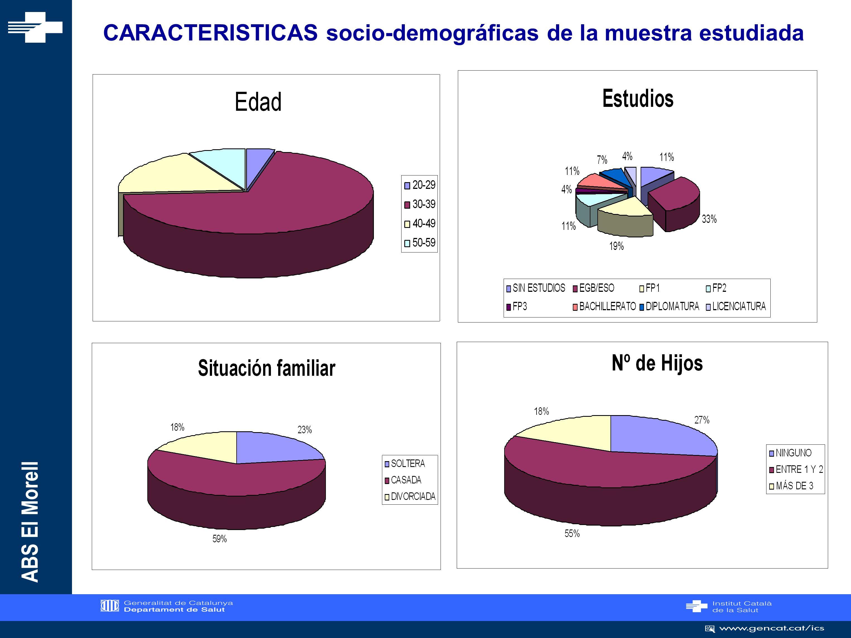 CARACTERISTICAS socio-demográficas de la muestra estudiada