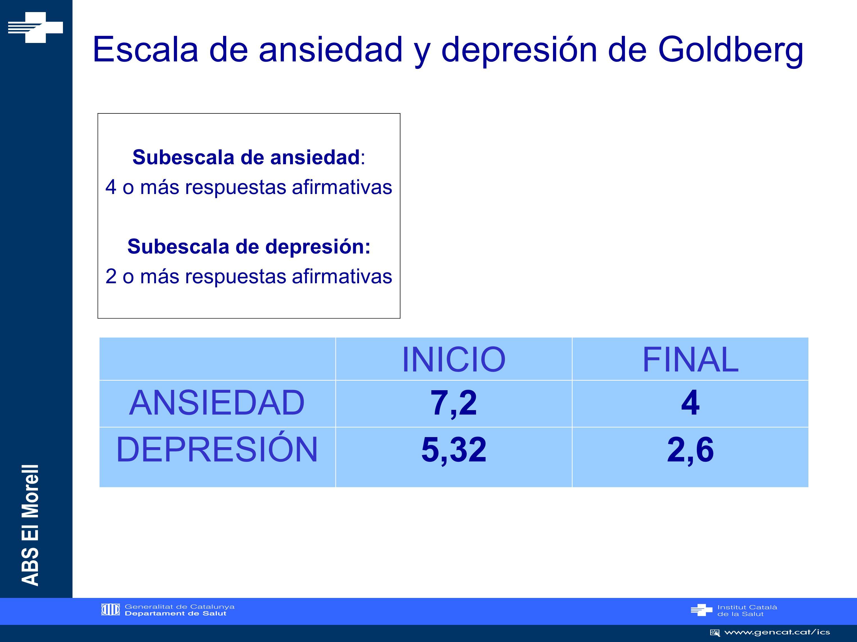 Escala de ansiedad y depresión de Goldberg
