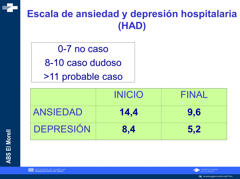 Escala de ansiedad y depresión hospitalaria (HAD)