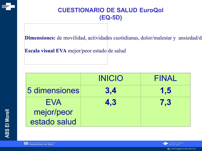 CUESTIONARIO DE SALUD EuroQol (EQ-5D)
