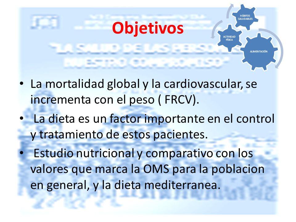 ALIMENTACIÓN ACTIVIDAD FÍSICA. HÁBITOS SALUDABLES. Objetivos. La mortalidad global y la cardiovascular, se incrementa con el peso ( FRCV).