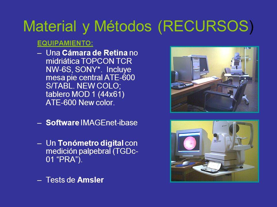 Material y Métodos (RECURSOS)