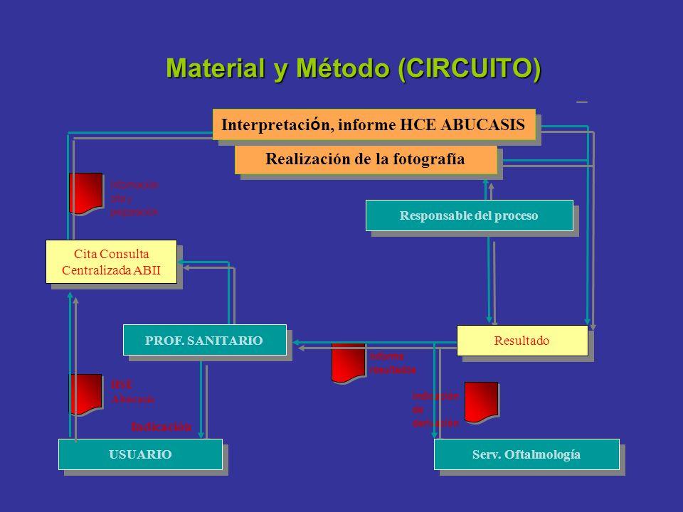 Material y Método (CIRCUITO)