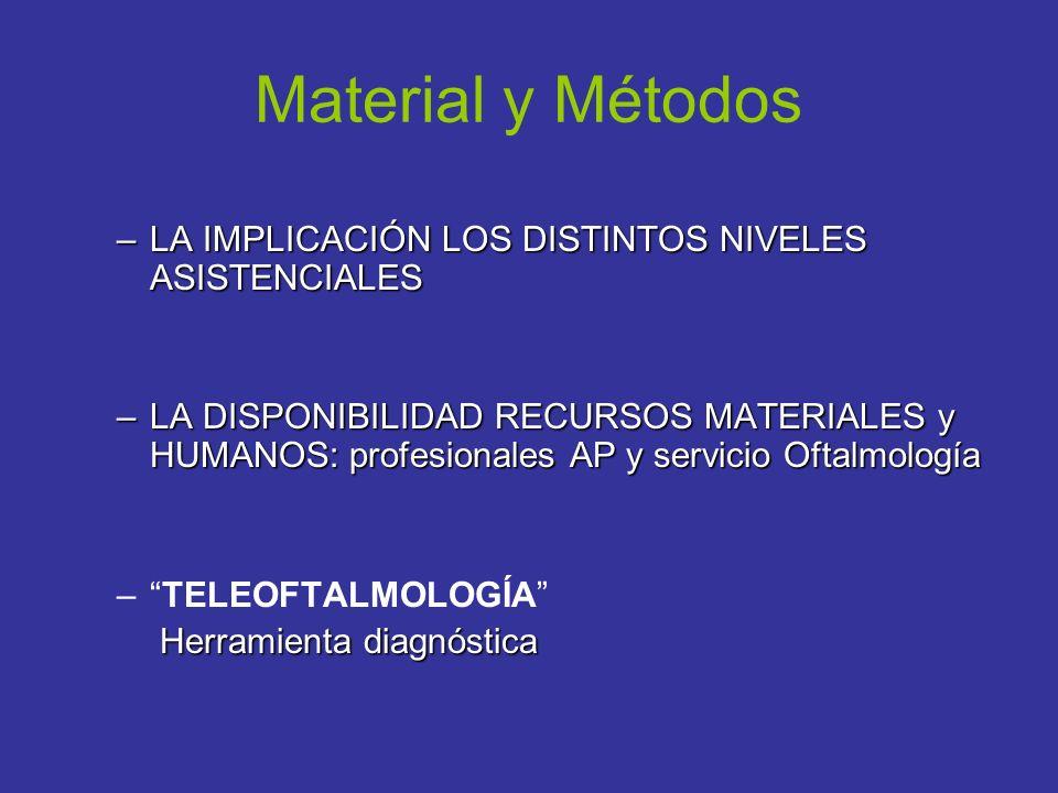 Material y Métodos LA IMPLICACIÓN LOS DISTINTOS NIVELES ASISTENCIALES