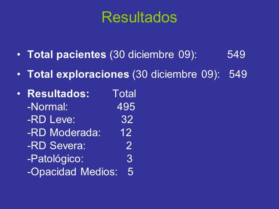 Resultados Total pacientes (30 diciembre 09): 549