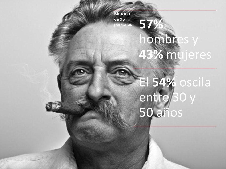57% hombres y 43% mujeres El 54% oscila entre 30 y 50 años