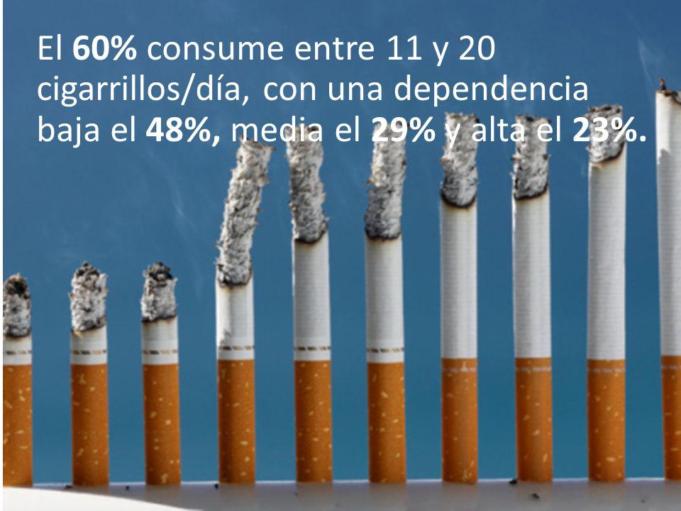 El 60% consume entre 11 y 20 cigarrillos/día, con una dependencia baja el 48%, media el 29% y alta el 23%.