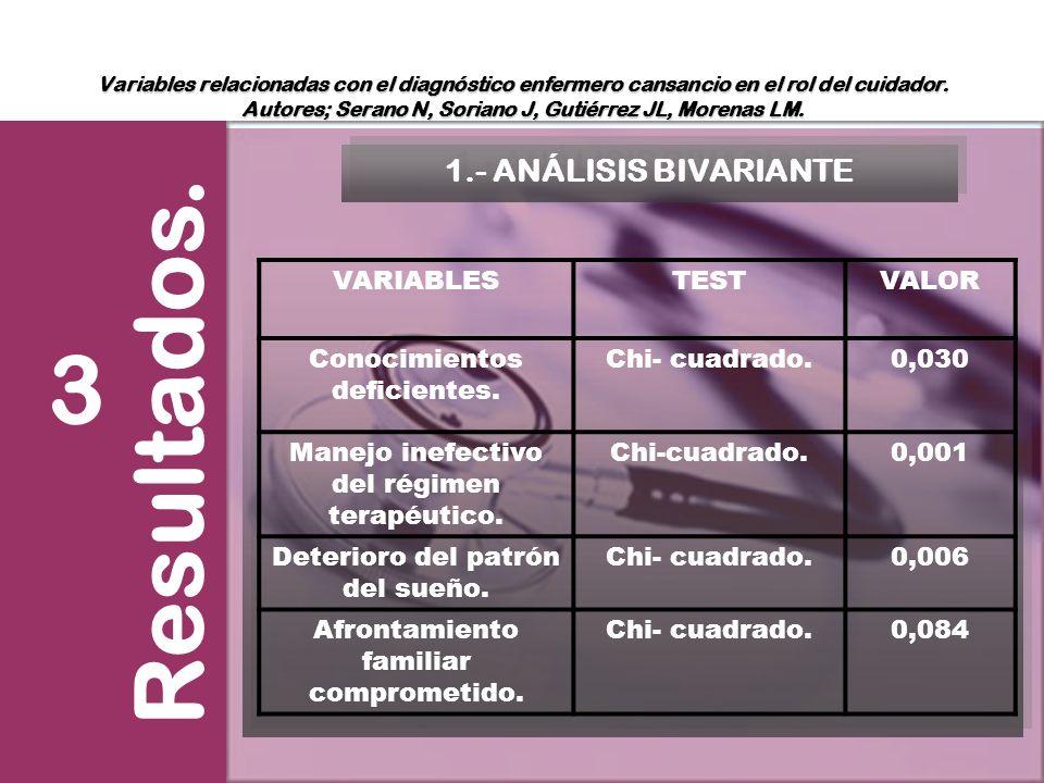 Resultados. 3 CRC y SEXO 1.- ANÁLISIS BIVARIANTE VARIABLES TEST VALOR