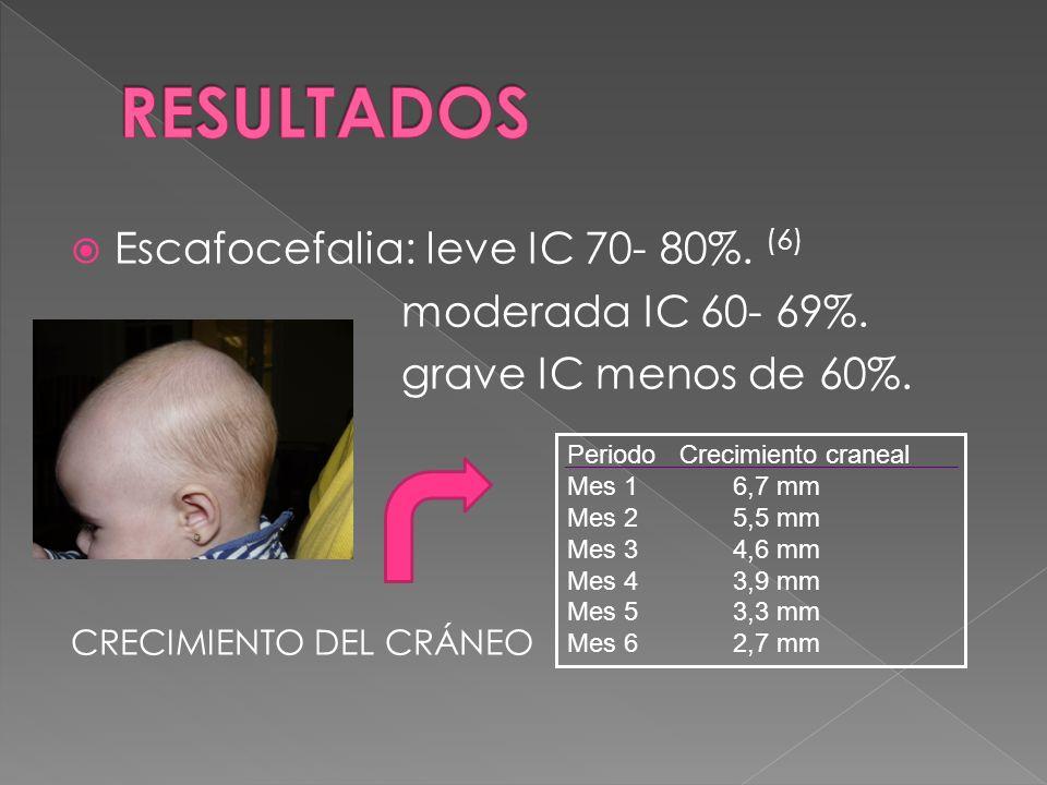 RESULTADOS Escafocefalia: leve IC 70- 80%. (6) moderada IC 60- 69%.