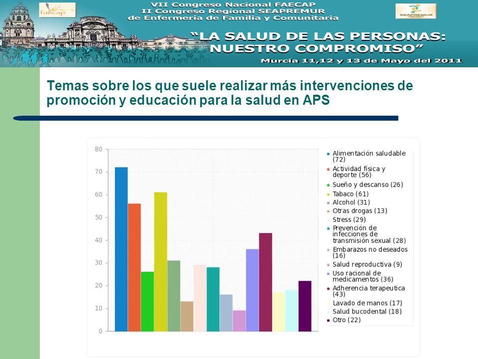 Temas sobre los que suele realizar más intervenciones de promoción y educación para la salud en APS