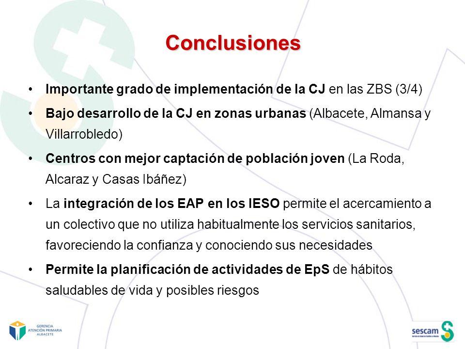 Conclusiones Importante grado de implementación de la CJ en las ZBS (3/4)