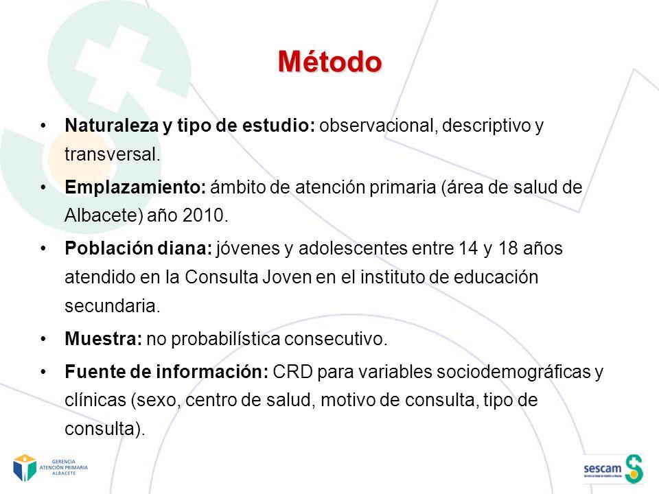 Método Naturaleza y tipo de estudio: observacional, descriptivo y transversal.