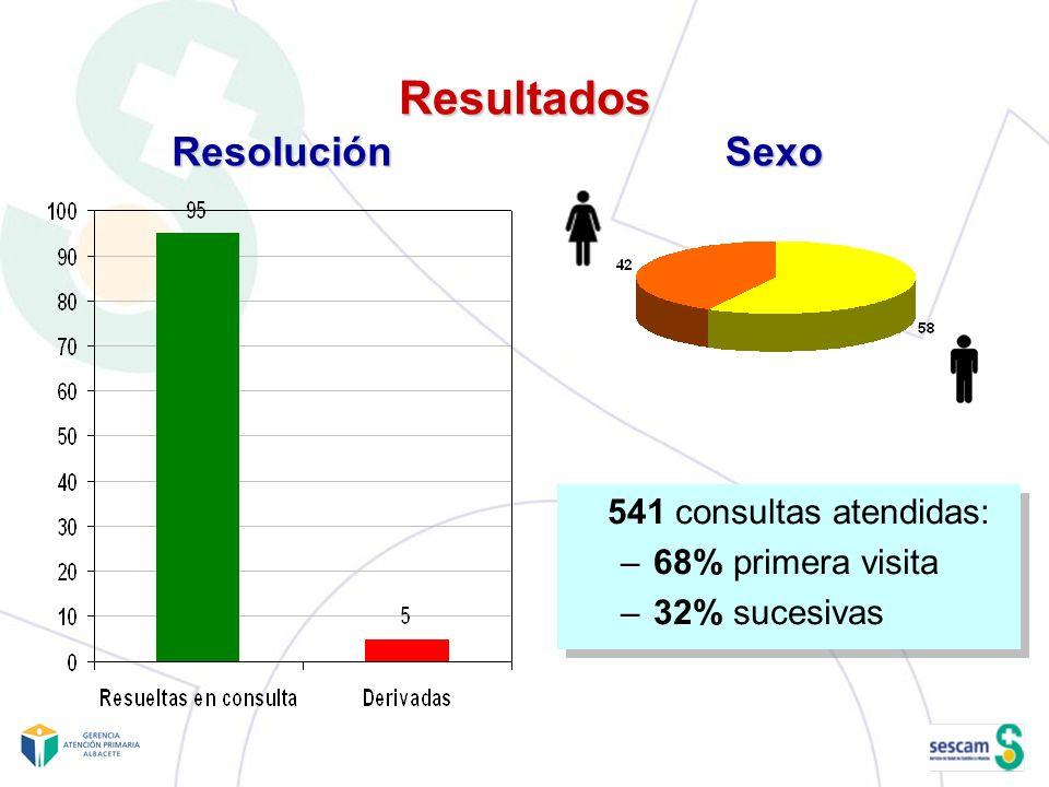 Resultados Resolución Sexo 541 consultas atendidas: 68% primera visita