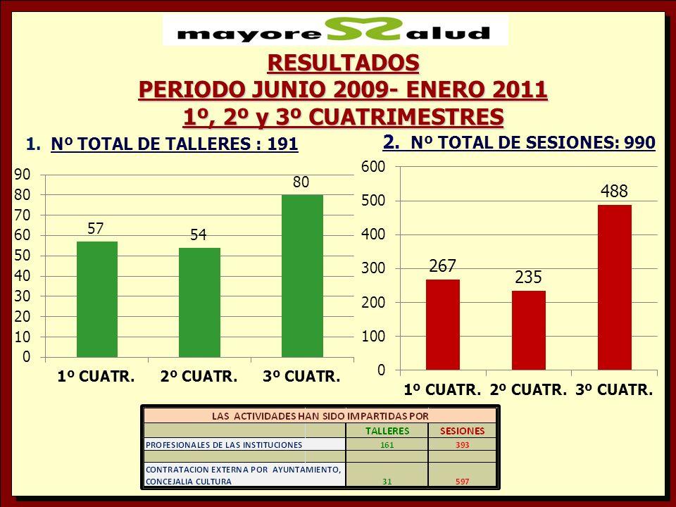 RESULTADOS PERIODO JUNIO 2009- ENERO 2011 1º, 2º y 3º CUATRIMESTRES