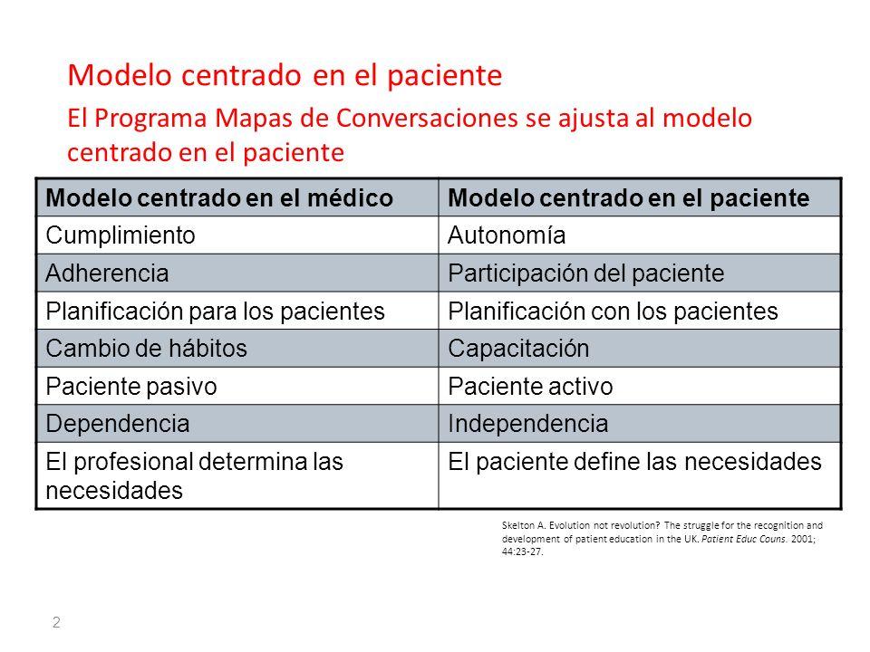 Modelo centrado en el paciente