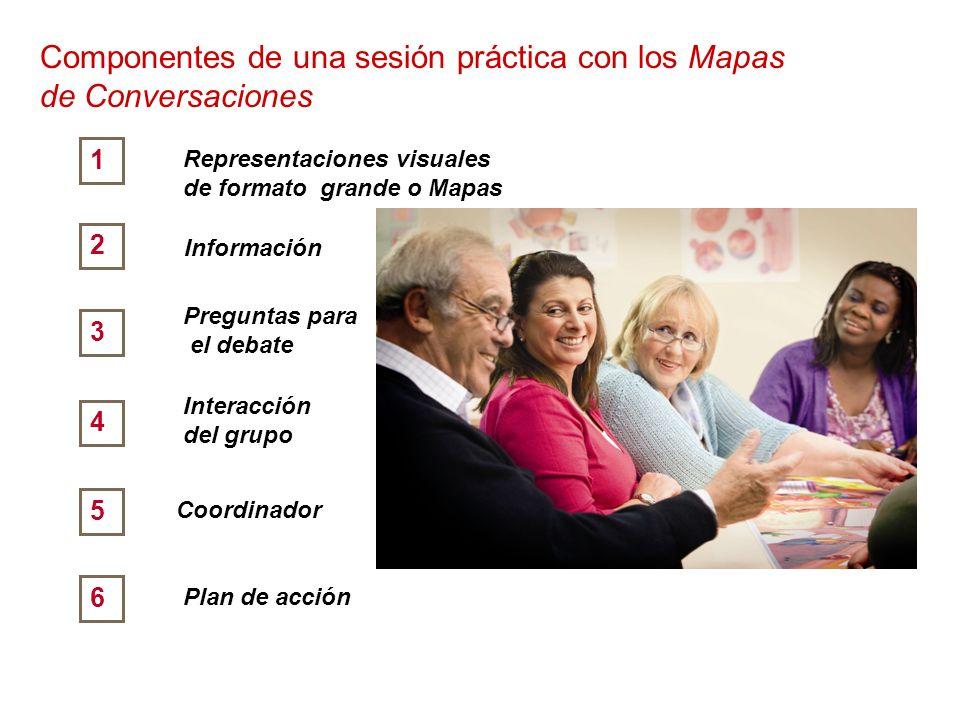 Componentes de una sesión práctica con los Mapas de Conversaciones
