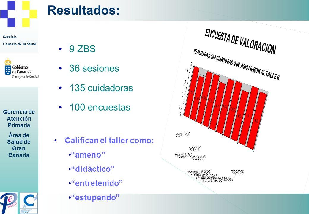 Resultados: 9 ZBS 36 sesiones 135 cuidadoras 100 encuestas