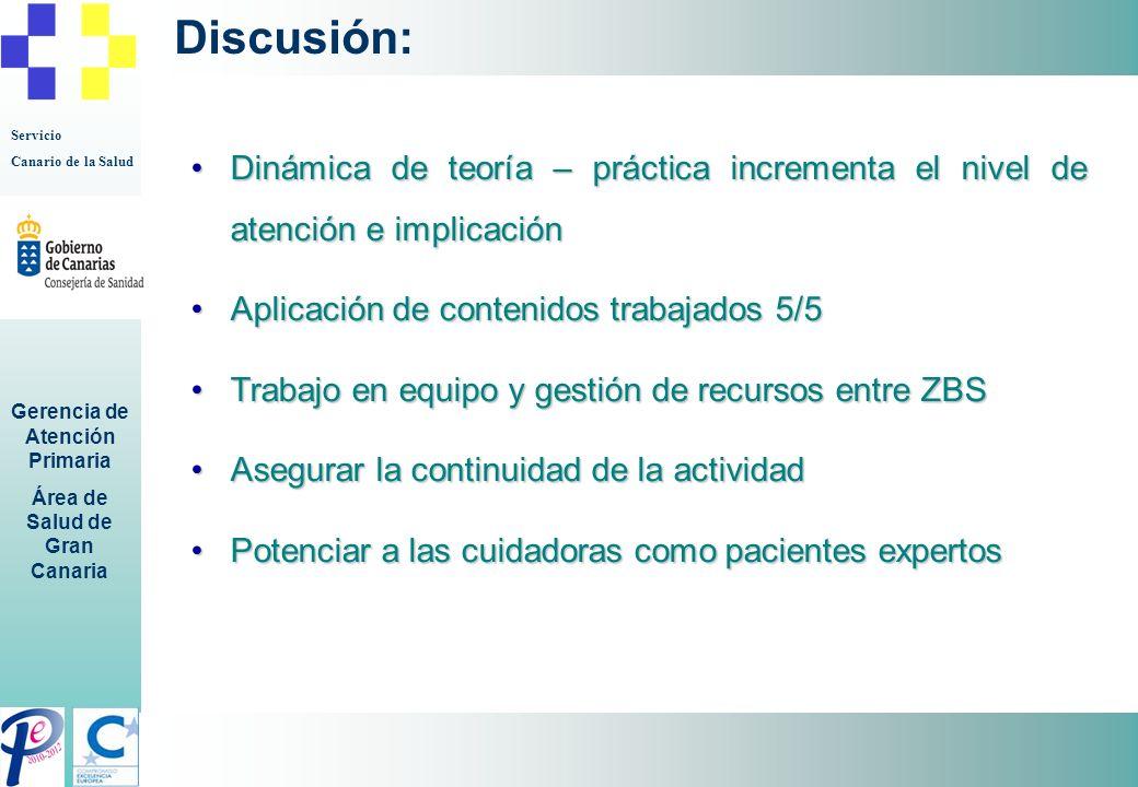 Discusión: Dinámica de teoría – práctica incrementa el nivel de atención e implicación. Aplicación de contenidos trabajados 5/5.