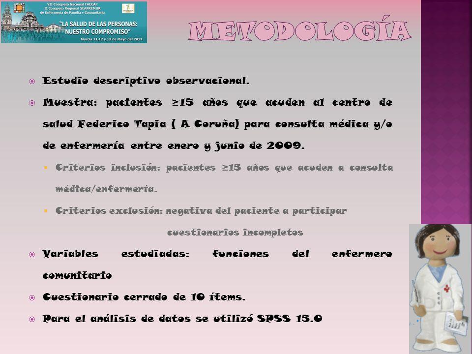 metodología Estudio descriptivo observacional.