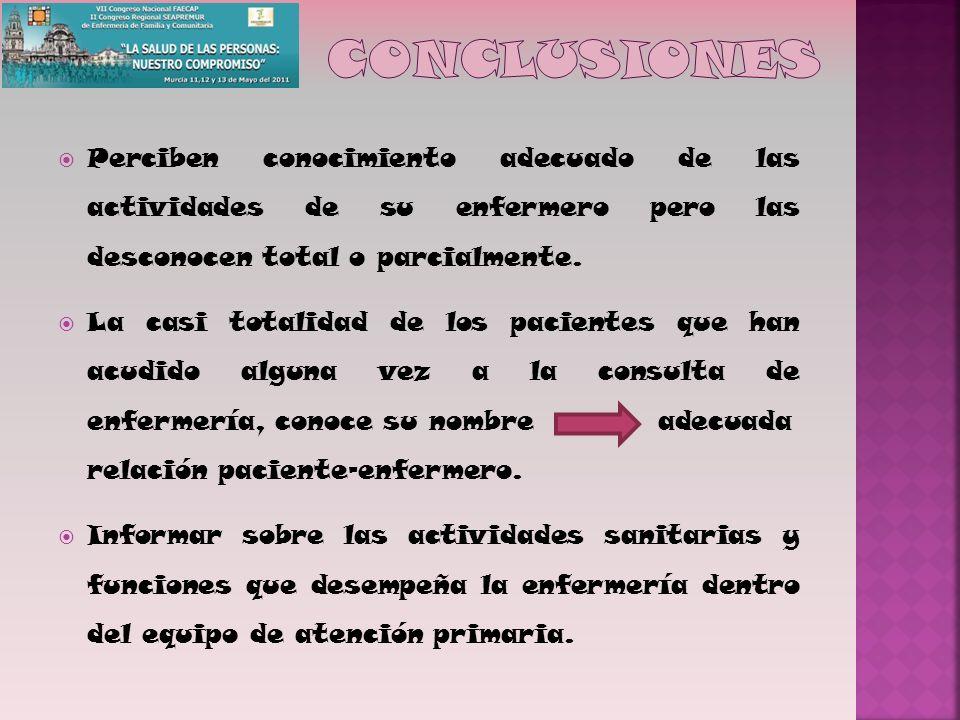 conclusiones Perciben conocimiento adecuado de las actividades de su enfermero pero las desconocen total o parcialmente.