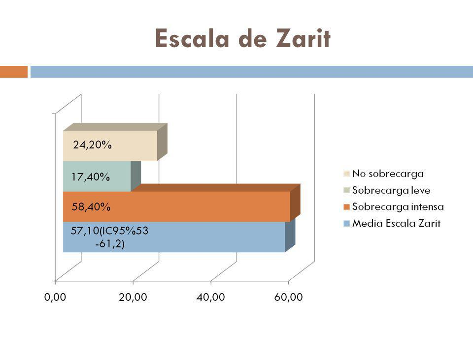 Escala de Zarit
