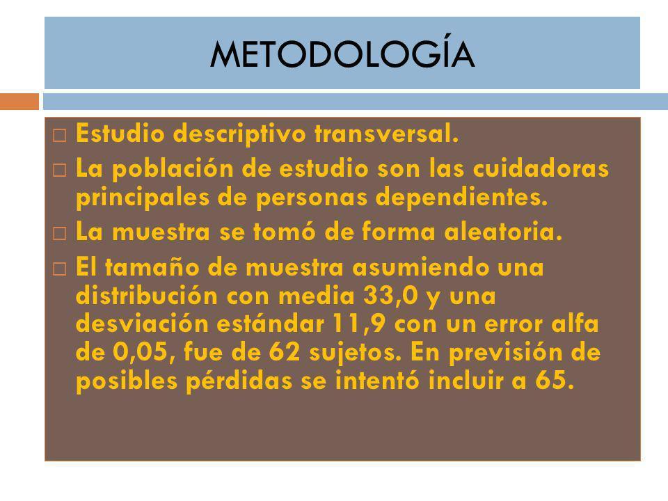 METODOLOGÍA Estudio descriptivo transversal.