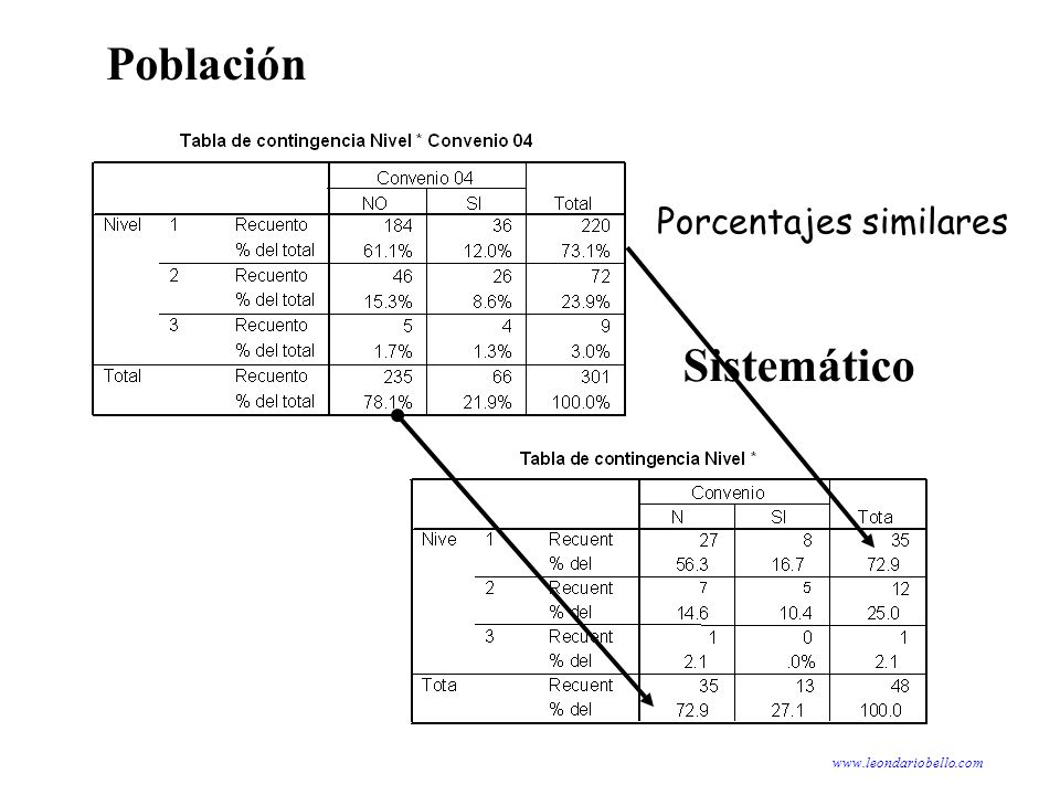 Población Porcentajes similares Sistemático www.leondariobello.com