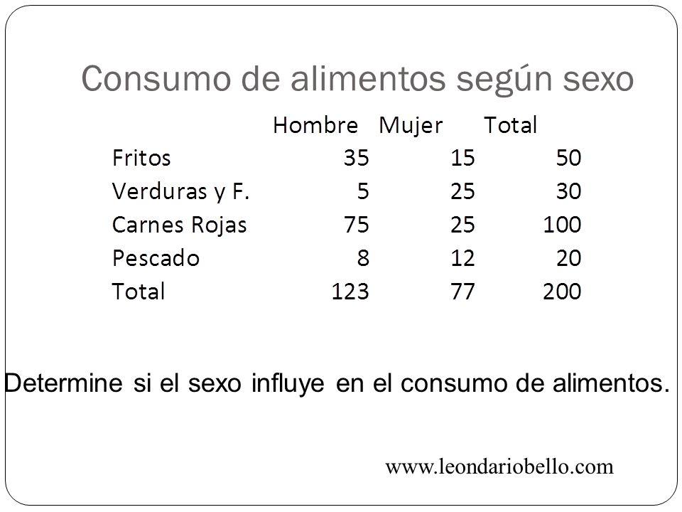 Consumo de alimentos según sexo