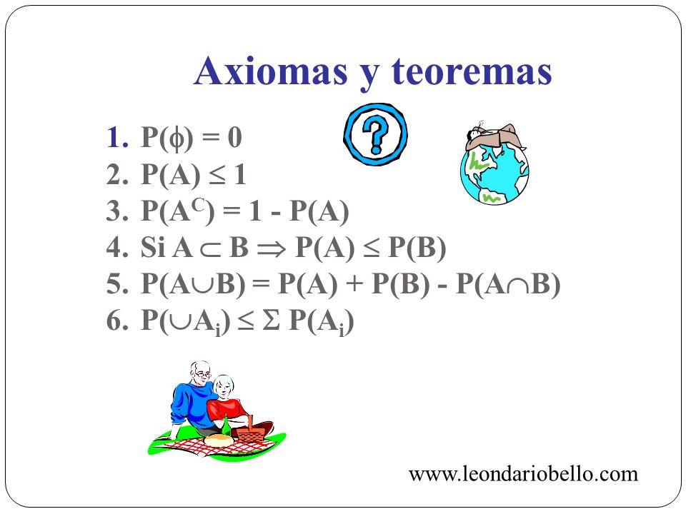 Axiomas y teoremas 1. P() = 0 2. P(A)  1 3. P(AC) = 1 - P(A)