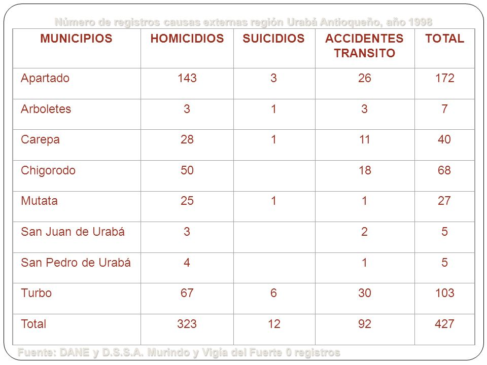 MUNICIPIOS HOMICIDIOS SUICIDIOS ACCIDENTES TRANSITO TOTAL Apartado 143