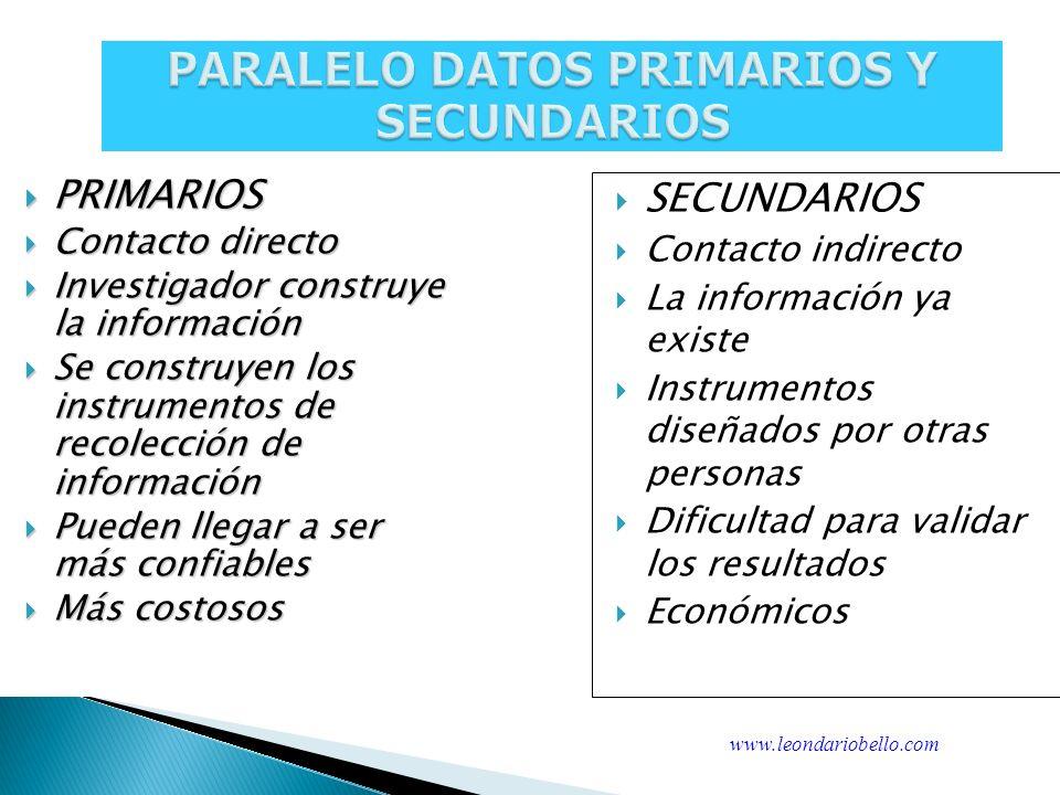 PARALELO DATOS PRIMARIOS Y SECUNDARIOS