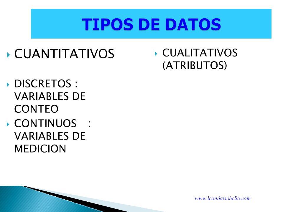 TIPOS DE DATOS CUANTITATIVOS CUALITATIVOS (ATRIBUTOS)