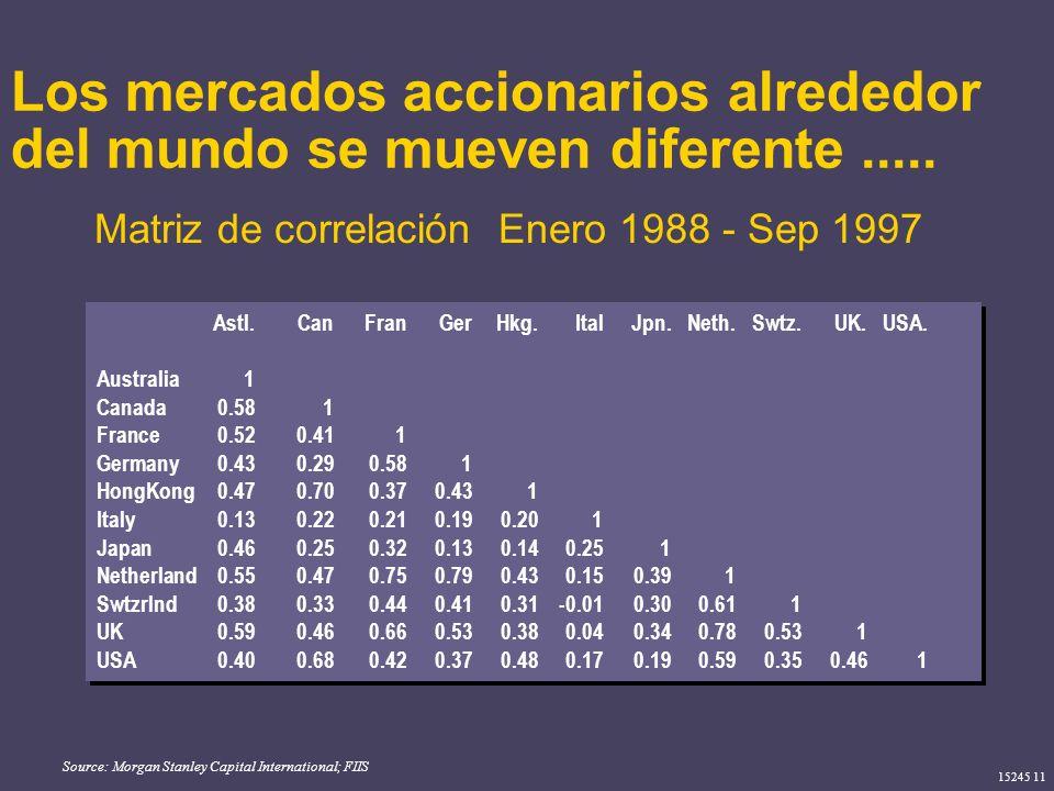 Los mercados accionarios alrededor del mundo se mueven diferente .....