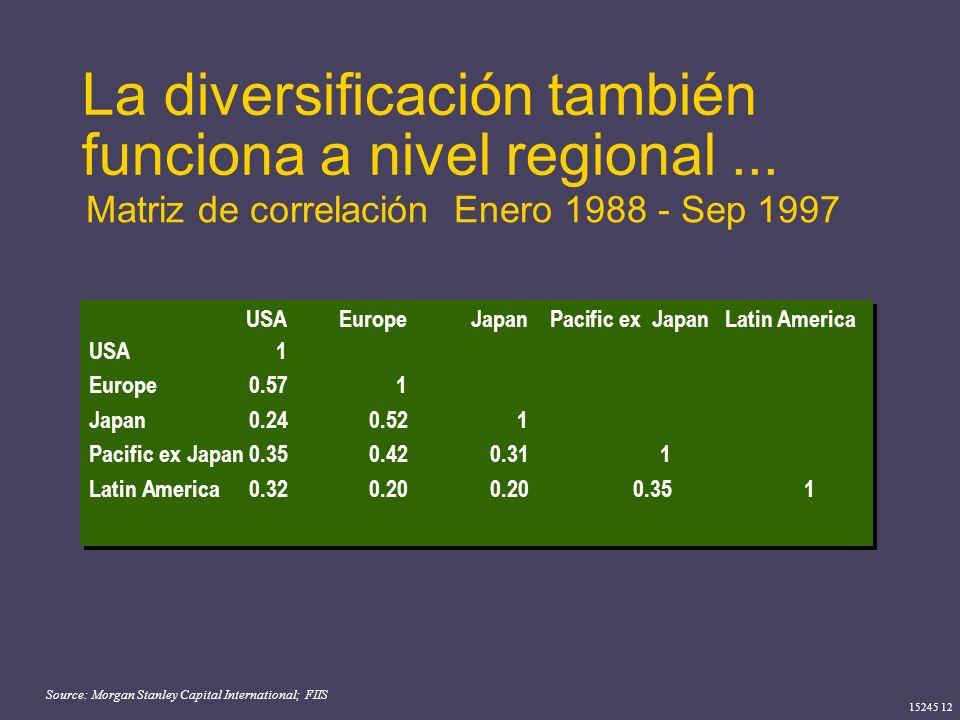La diversificación también funciona a nivel regional ...