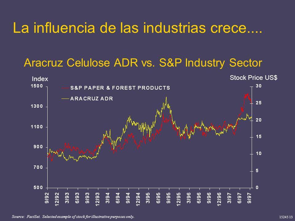 La influencia de las industrias crece....