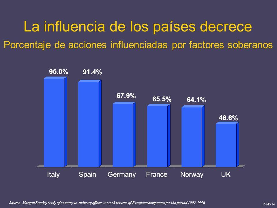La influencia de los países decrece