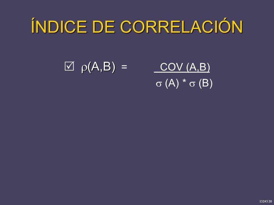 ÍNDICE DE CORRELACIÓN  (A,B) = COV (A,B)  (A) *  (B)