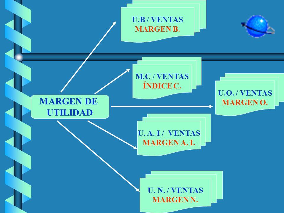 MARGEN DE UTILIDAD U.B / VENTAS MARGEN B. M.C / VENTAS ÍNDICE C.