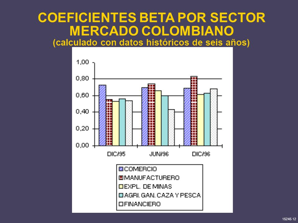 COEFICIENTES BETA POR SECTOR MERCADO COLOMBIANO