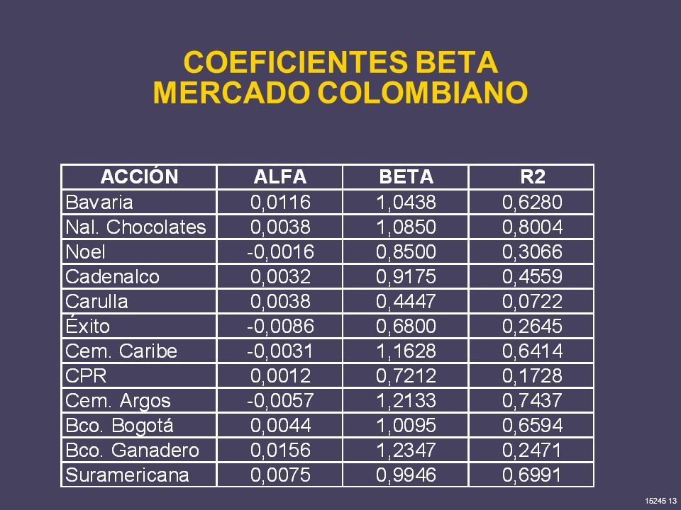 COEFICIENTES BETA MERCADO COLOMBIANO
