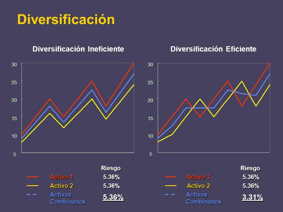Diversificación Diversificación Ineficiente Diversificación Eficiente