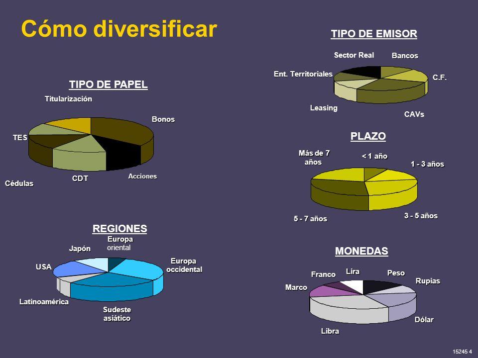 Cómo diversificar TIPO DE EMISOR TIPO DE PAPEL PLAZO REGIONES MONEDAS