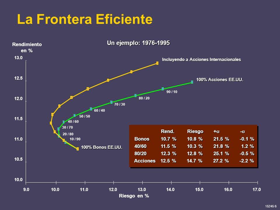 La Frontera Eficiente Un ejemplo: 1976-1995 Rendimiento en %