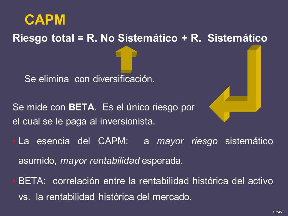 CAPM Riesgo total = R. No Sistemático + R. Sistemático