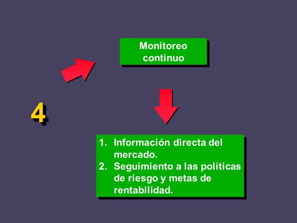 4 Monitoreo continuo 1. Información directa del mercado.