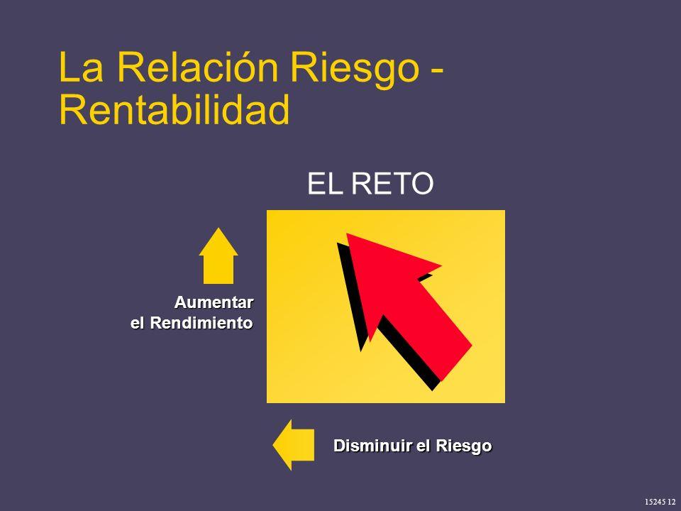 La Relación Riesgo - Rentabilidad