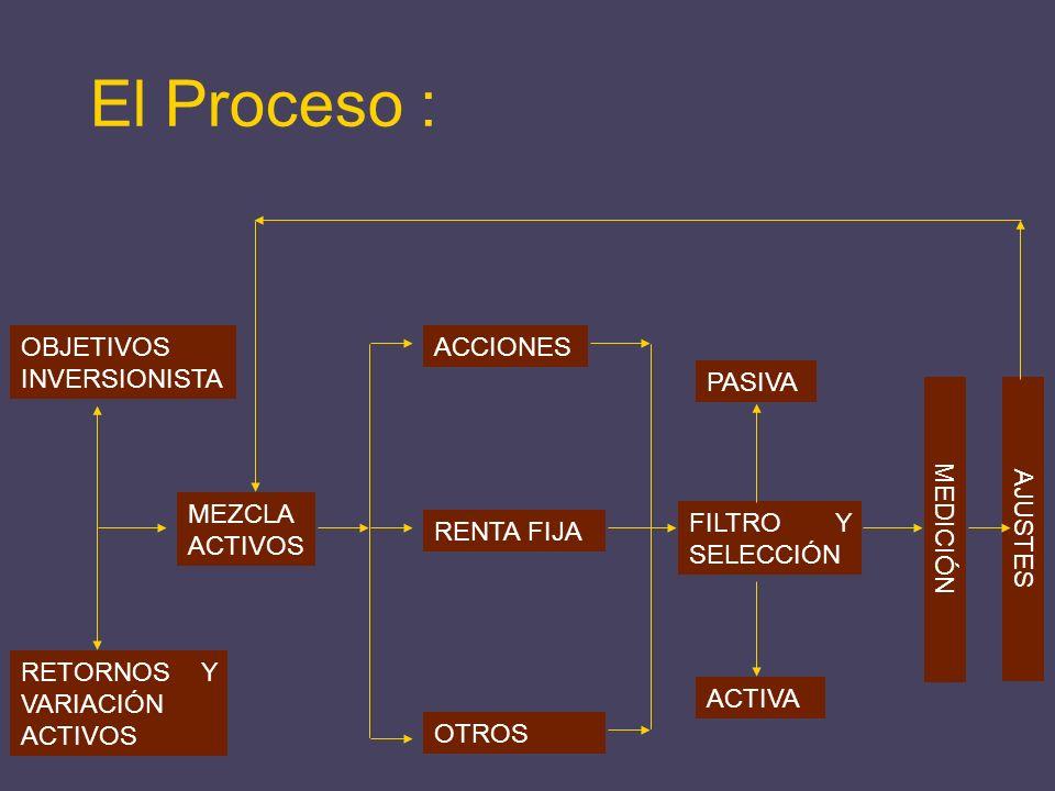 El Proceso : OBJETIVOS INVERSIONISTA ACCIONES PASIVA MEZCLA ACTIVOS