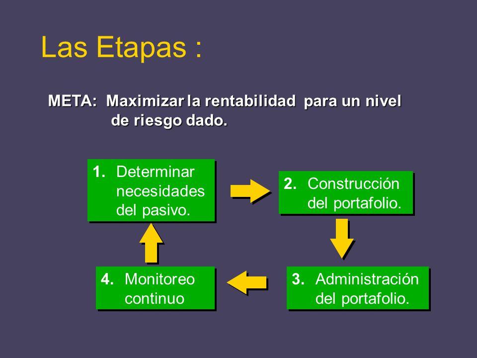 Las Etapas : META: Maximizar la rentabilidad para un nivel de riesgo dado. 1. Determinar necesidadesdel pasivo.